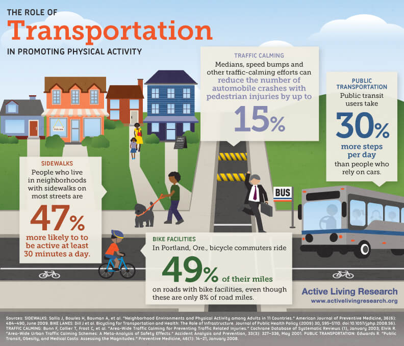 infographic showing benefits of physically active transportation alternatives