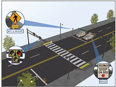 Illustration of a mid-block crossing with pull-out images of a pedestrian hybrid beacon and two types of pedestrian warning signs
