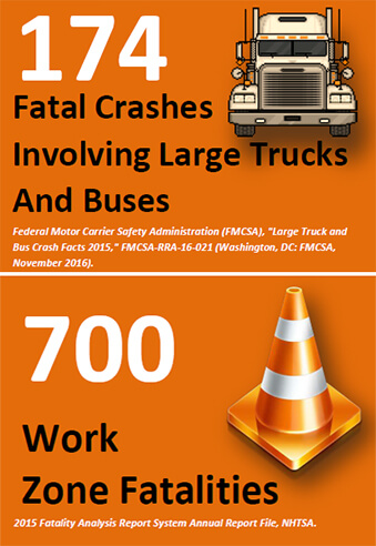 workzone-stats-graphic_174-crashes-700-fatalities